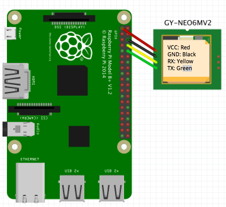 NEO6MV2 GPS Module with Raspberry PI bull Code is poetry